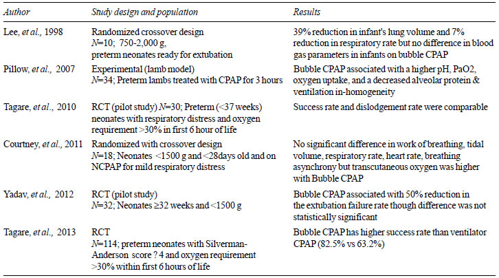 Continuous Positive Airway Pressure in Preterm Neonates: An