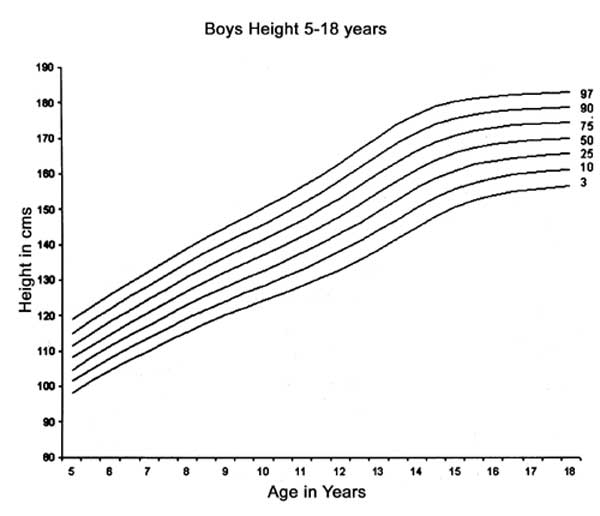 1 Reference curves for height percentiles for Indian boys using the  conventional 3rd, 10th, 25th, 50th, 75th, 90th and 97th percentiles.