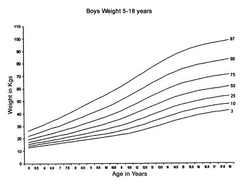 2 Reference curves for height percentiles for Indian girls using the  conventional 3rd, 10th, 25th, 50th, 75th, 90th and 97th percentiles.