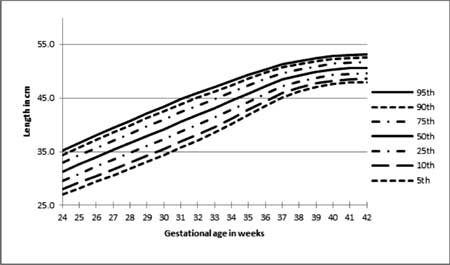 Gestational Age-specific Centile Charts for Anthropometry at