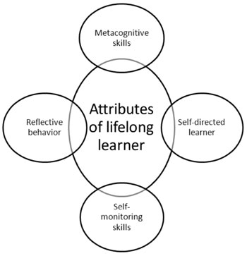 Cultivating Lifelong Learning Skills During Graduate Medical